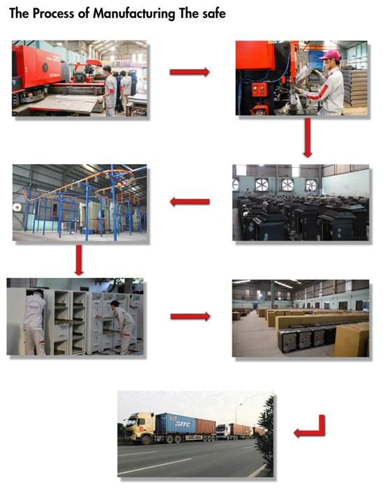 Quy trình sản xuất két sắt an toàn