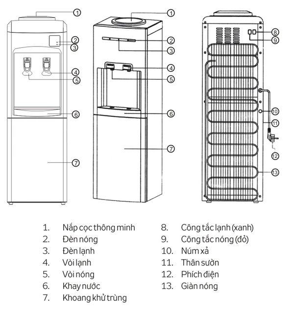 sơ đồ cây nước nóng lạnh kangaroo KG34C