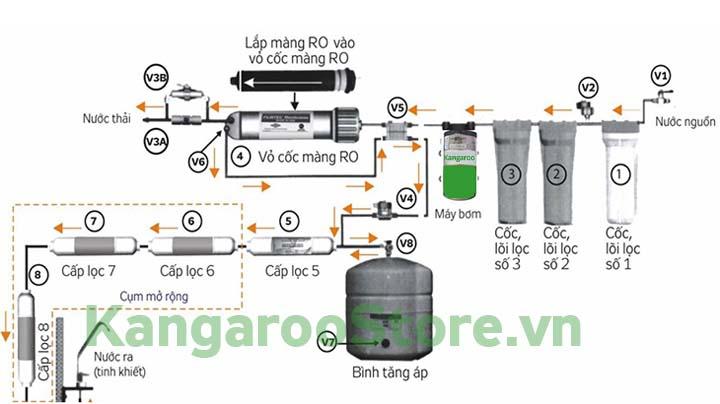 Nguyên lý hoạt động Máy lọc nước Kangaroo