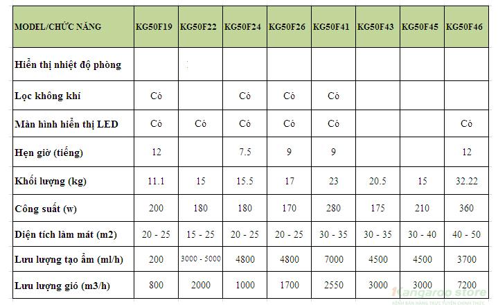 Bảng so sánh các model Máy làm mát không khí Kangaroo phần 2