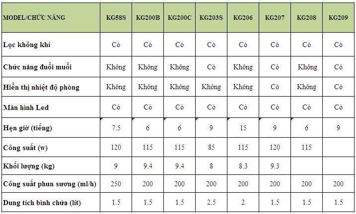 Bảng so sánh tính năng các model Quạt phun sương Kangaroo (phần 2)