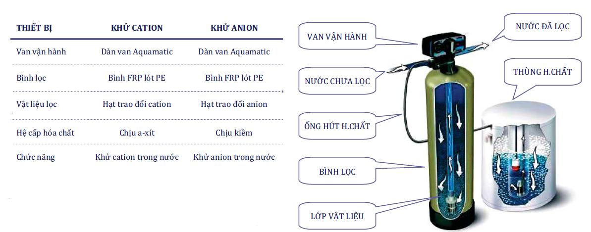 Nguyên lý và cấu tạo hệ trao đổi Ion