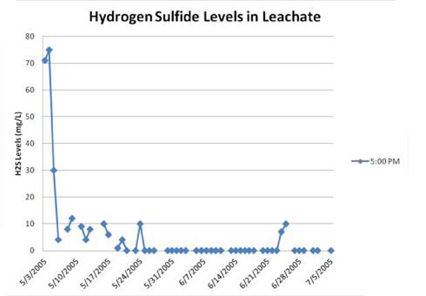 Biểu đồ hàm lượng H2S trong nước rỉ rác