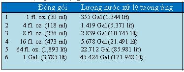 Liều lượng dùng Algaway 5.4