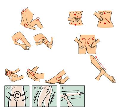 Cách massage sử dụng kem tan mỡ bụng esteny body hot massage gel