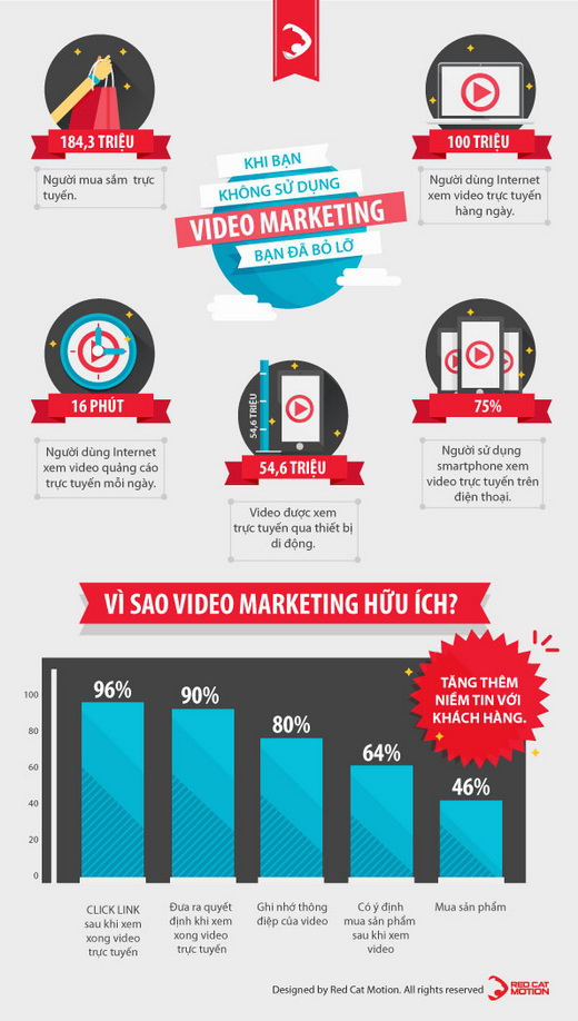 hieu_qua_cua_video_marketing