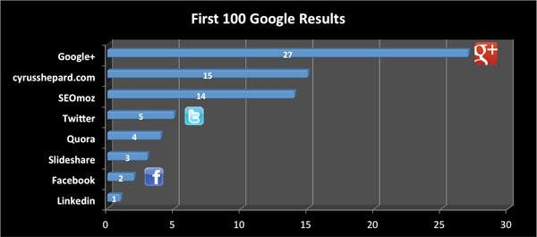 Google top 100