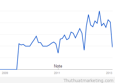 thu thuat marketing - trends - email marketing