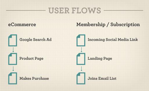 userflows