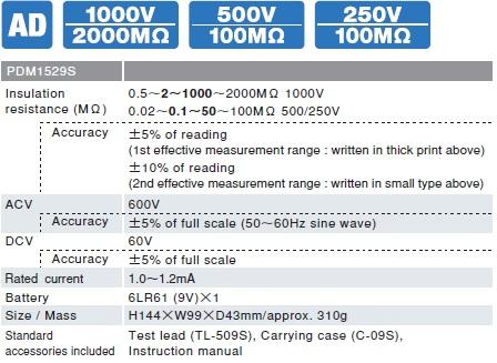 Đồng hồ đo điện trở cách điện megaohm Sanwa PDM1529S