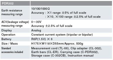 Đồng hồ đo điện trở đất chỉ thị kim Sanwa PDR302