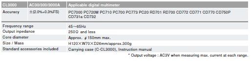 Kìm đo dòng AC dây mềm Sanwa CL3000