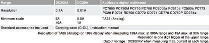 Kìm đo dòng DC Sanwa CL33DC