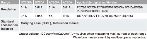 Kìm đo dòng AC/DC Sanwa CL-22AD