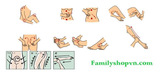 cách sử dụng Esteny hot massage Body