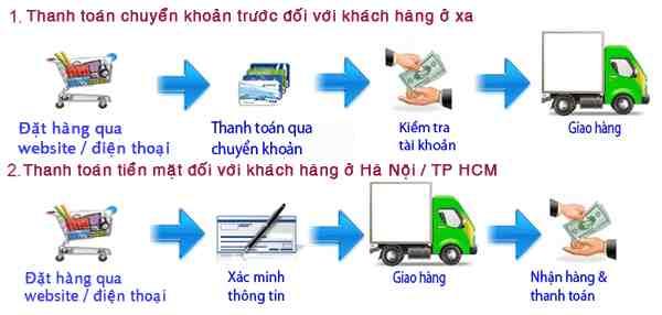 huong dan thanh toan standa.net.vn