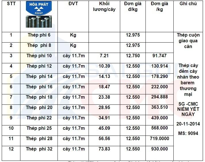 Đơng giá - bảng báo giá thép xây dựng Hòa Phát mới nhất 2017