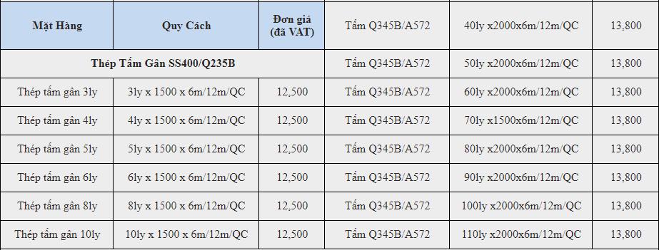 Giá thép tấm gân SS400 cập nhật liên tục năm 2017