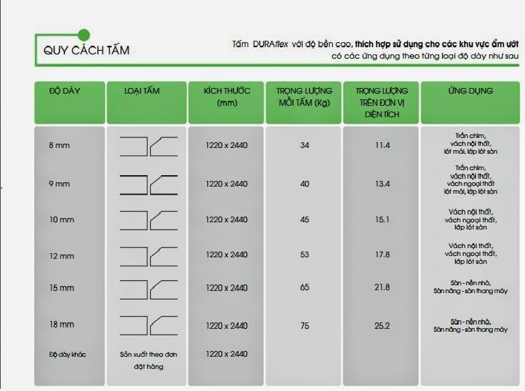 Thông số kỹ thuật của Tấm xi măng sàn vách cao cấp DuraFlex