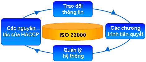 Kết quả hình ảnh cho ISO 22000