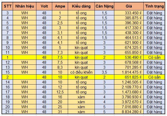 bảng giá nguồn tổ ong 48v