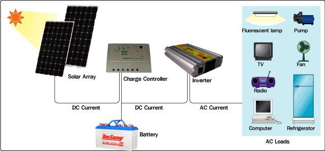 Nguyên lí hoạt động điện năng lượng mặt trời độc lập
