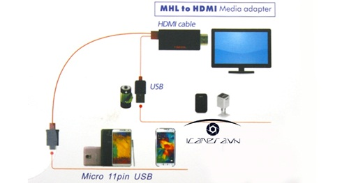 Cáp HDMI ra TV cho Samsung Galaxy S3/S4/S5, note 2/ note 3/ note 4