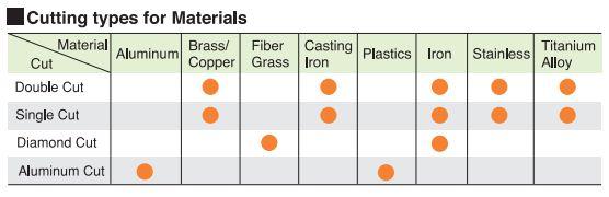 Sự thật về mũi mài hợp kim (Tungsten Carbide Burs) bạn nên biết - 2