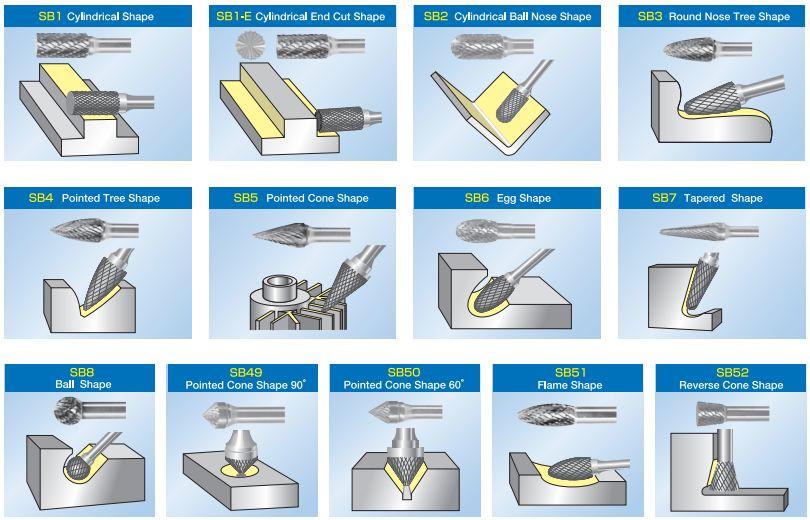 Sự thật về mũi mài hợp kim (Tungsten Carbide Burs) bạn nên biết - 3