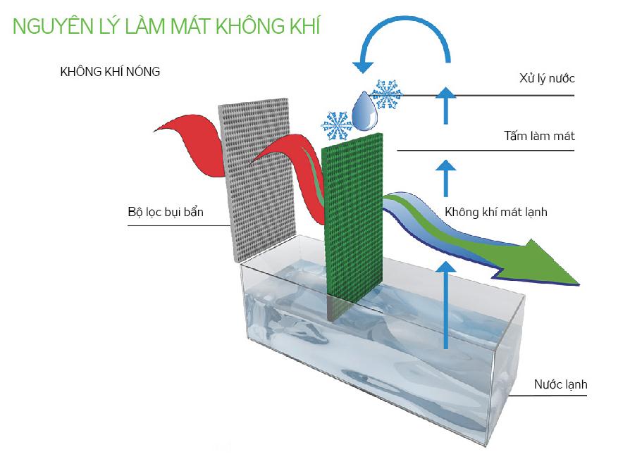 nguyên lý hoạt động máy làm mát không khí kangaroo