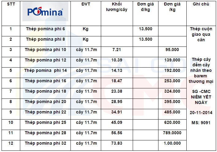 Bảng báo giá tép Pomina mới nhất hiện nay