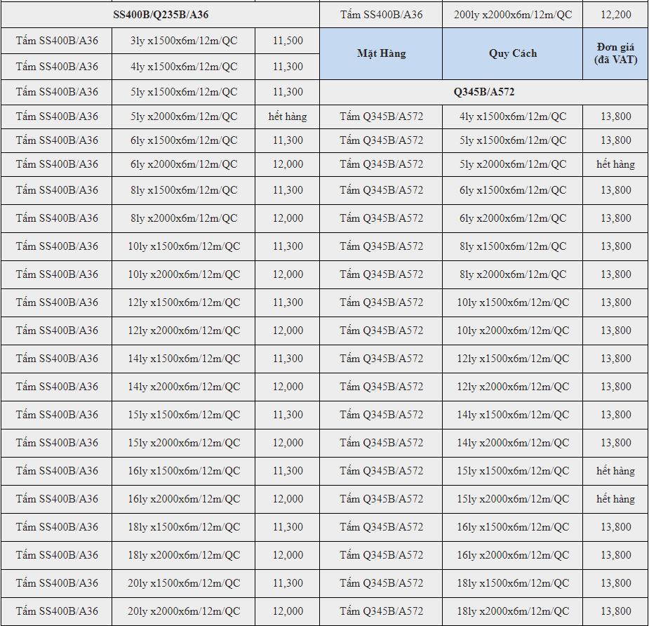 Giá thép tấm SS400B cập nhật liên tục năm 2017
